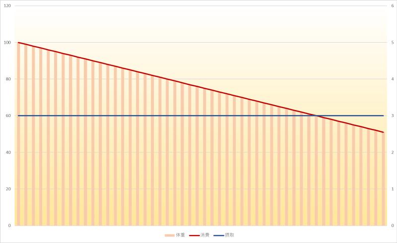 体重と摂取エネルギーと消費エネルギーの関係