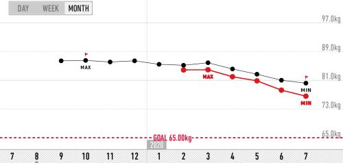 体重・体脂肪率変化グラフ2020年6月まで(Rec Style)