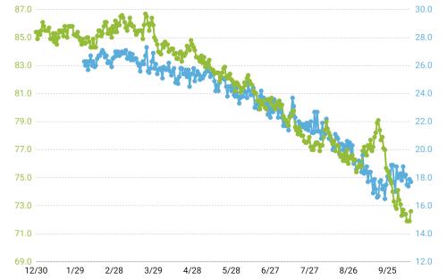 あすけんダイエットグラフ2020年1月~9月