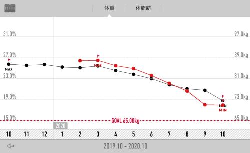 RecStyleダイエットグラフ2019年10月~2020年10月