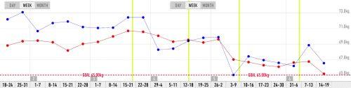 4回行ったチートデイと体重、体脂肪率の変化グラフ 週間平均