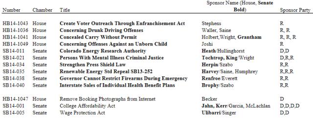 20140113 List of Bills