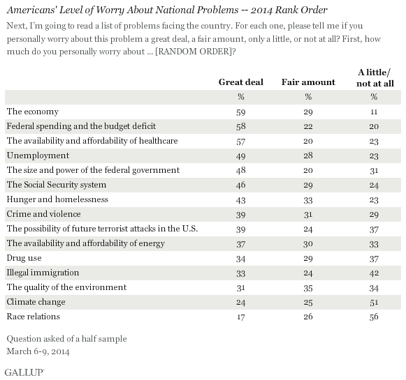 gallup poll on climate change