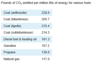 co2 emissions by fuel