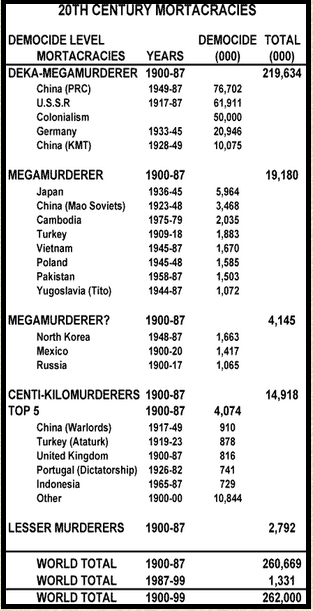 Democide Statistics