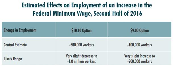 min-wage-chart-001