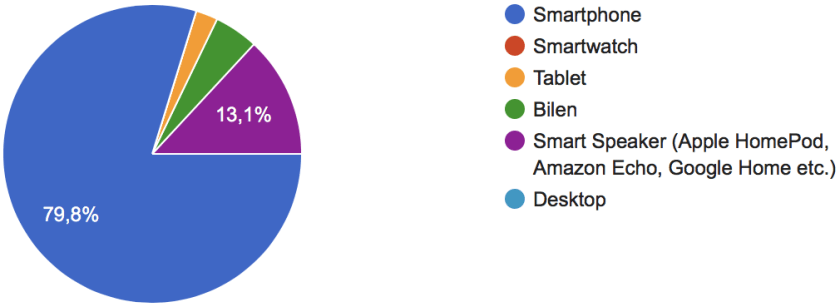 på hvilket device bruger du mest voice search cirkeldiagram