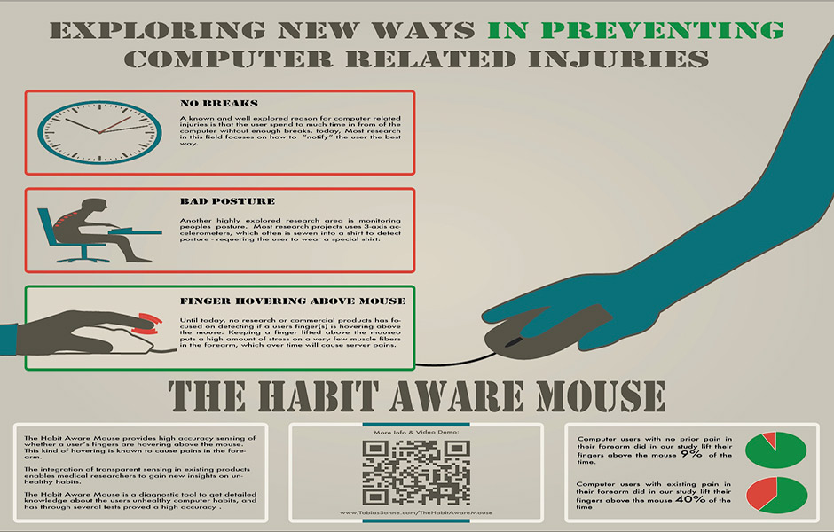 The Habit AwareMouse