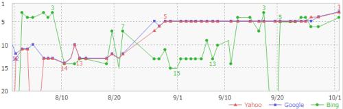 赤Yahoo 青Google 緑Bing