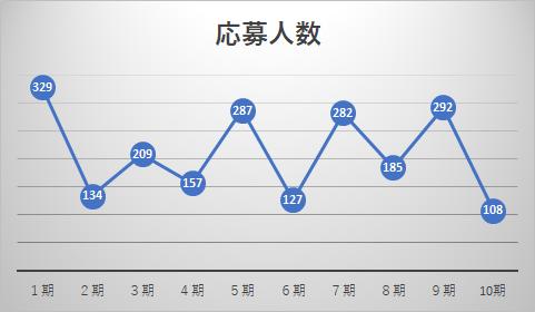 世界トップレベル大学等コースの応募人数推移グラフ