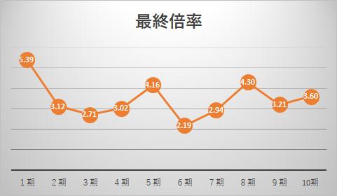 世界トップレベル大学等コースの最終倍率推移グラフ