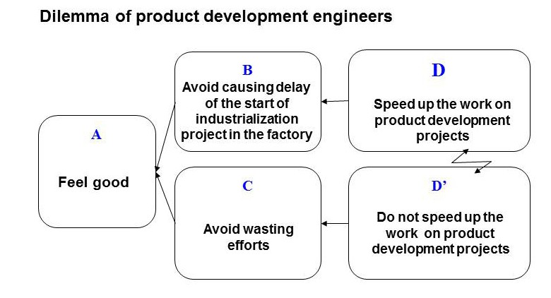 3- Dilemma of product development engineers_ENG_Jelena_06 Jan 2016
