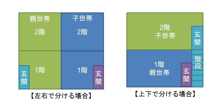 完全分離型のイメージ