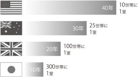 世界のトランクルーム市場の歴史と2017年時点の供給数