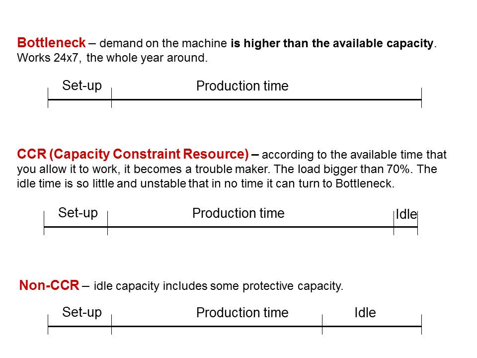 Ccr Capacity Constraint Resource Tocpa