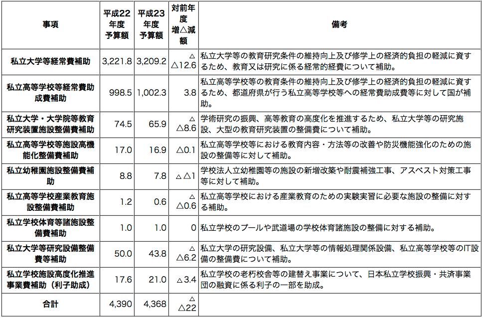 http://www.mext.go.jp/a_menu/koutou/shinkou/07021403/002.htm