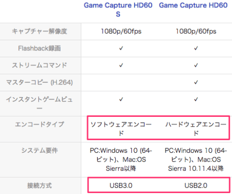 elgato game capture HD60S 違い