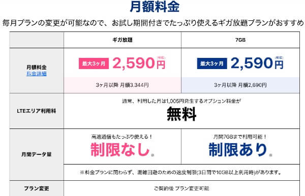 WiMAX ギガ放題