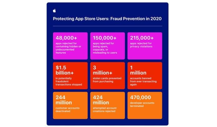 Apple saved users $1.5 billion worth in fraud transactions on App Store in 2020