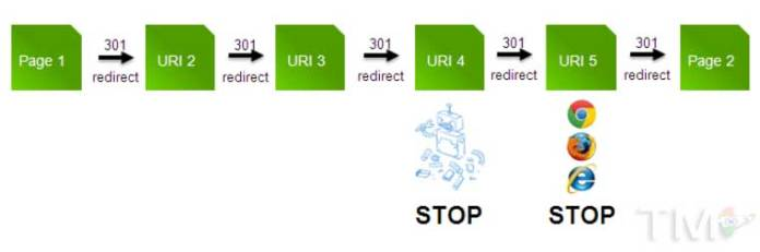 redirect-chain