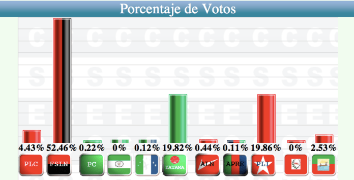 Sunday's election results, according to Sandinista electoral authorities