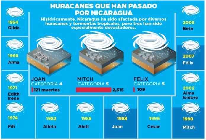 23_Info Pais Huracanes
