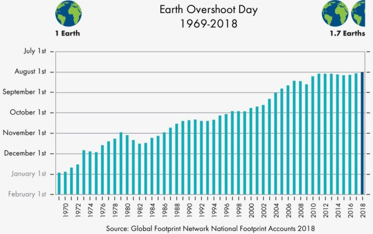 Earth Overshoot Day Graph