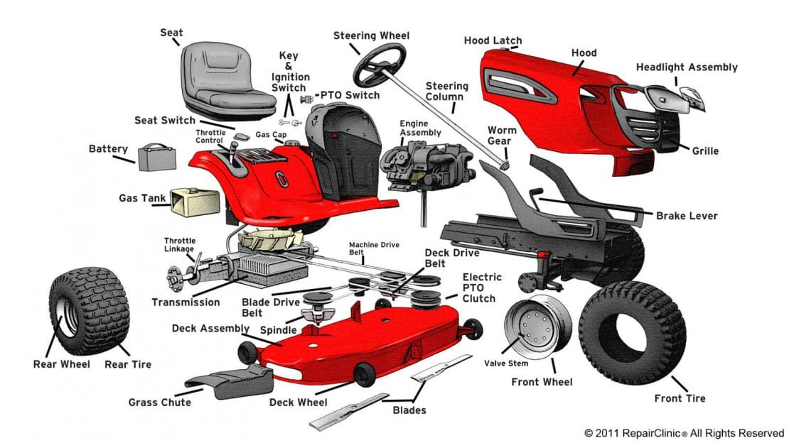 Who Makes What? - All 2015 Lawn, Yard And Garden Tractor Manufacturers