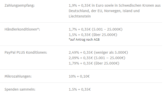 Paypal Gebühren übersicht