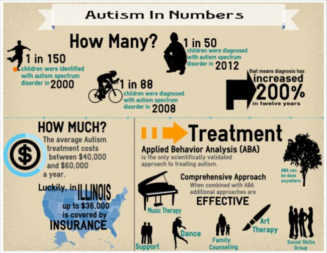 New Autism Family Center Serves Chicago's North Shore - infographic - Toddling Around Chicagoland