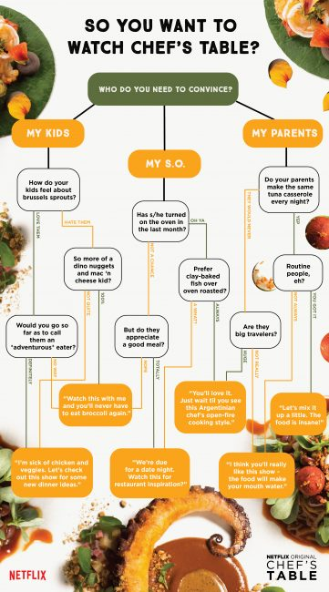 Netflix PersuAsion - Chef's Table Flowchart #StreamTeam