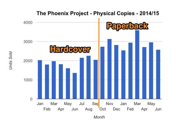 Phoenix_Project_Sales_-_Google_Sheets