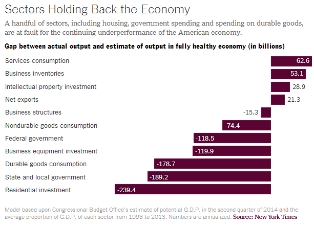 Housing Holding Back Economy