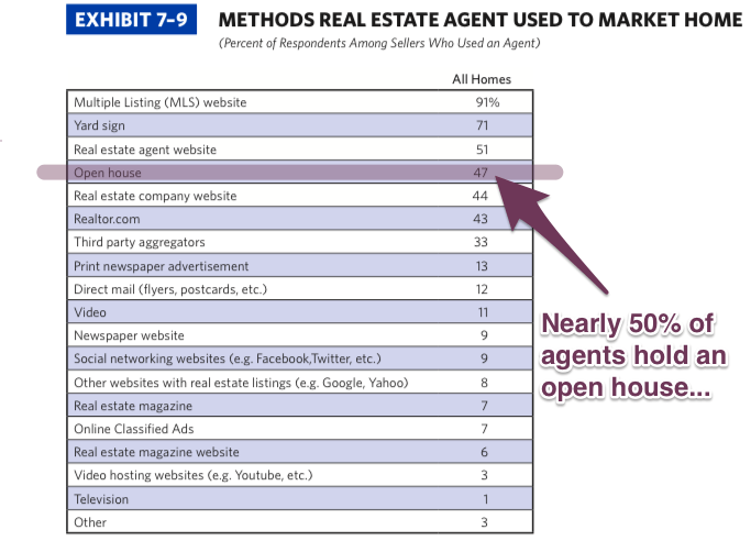 Marketing_Methods_Agent_Used_2014_NAR