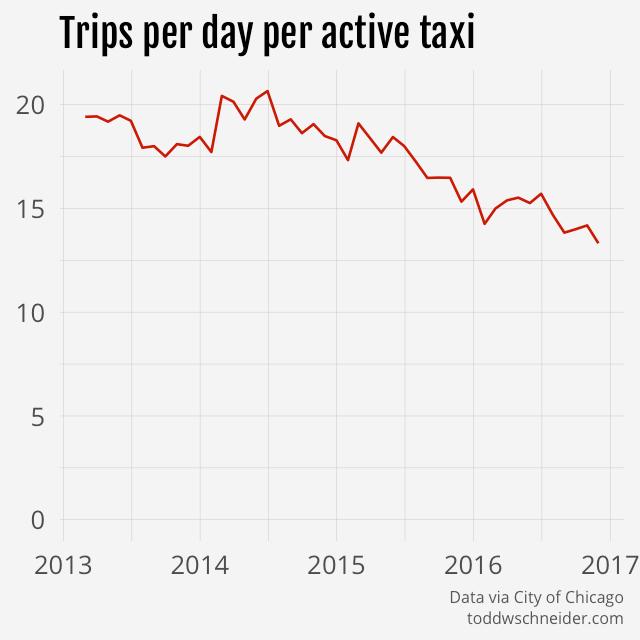 trips per taxi per day