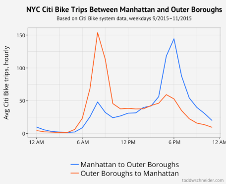manhattan and outer boroughs