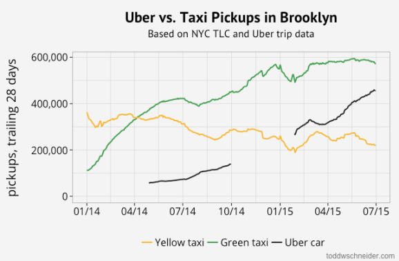 brooklyn uber pickups