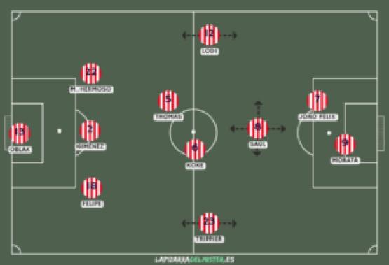 Mi fórmula del 3-5-2 y su encaje en este Atlético; por @antonturan 3
