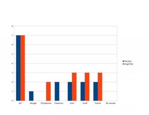 Garden Test Chart 10-10-13