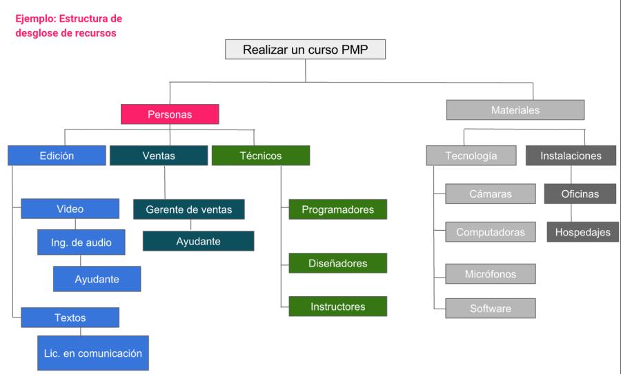 estructura-de-recursos