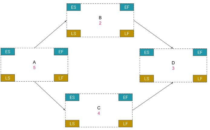 Cada uno de estos espacios deberán de ser calculados utilizando un  recorrido hacia adelante y un recorrido hacia atrás 34fe4dccc3e26