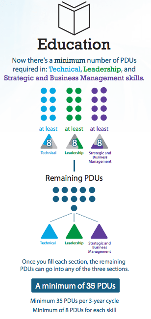 pdu-education