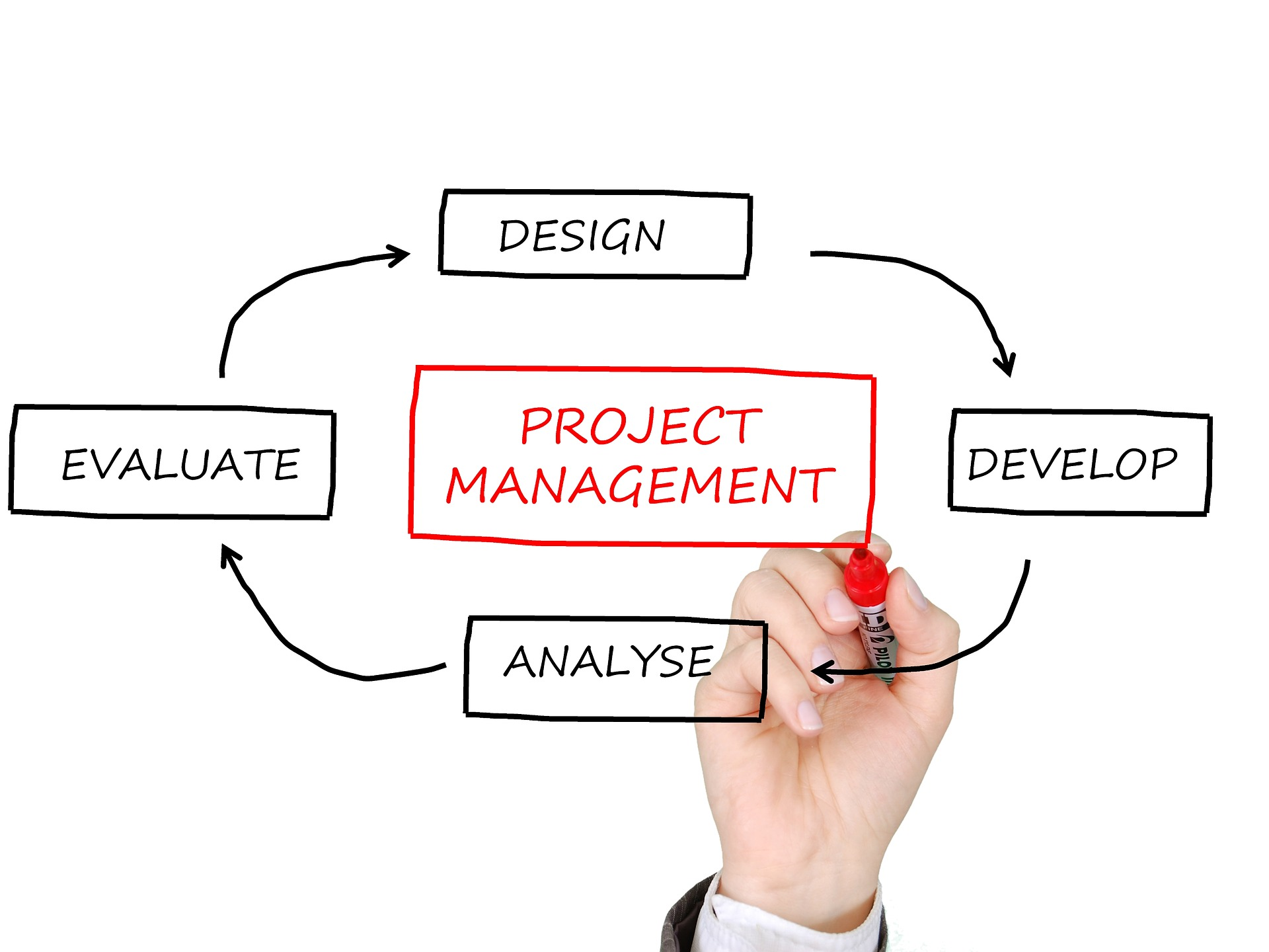 Dirigir y gestionar el trabajo del proyecto