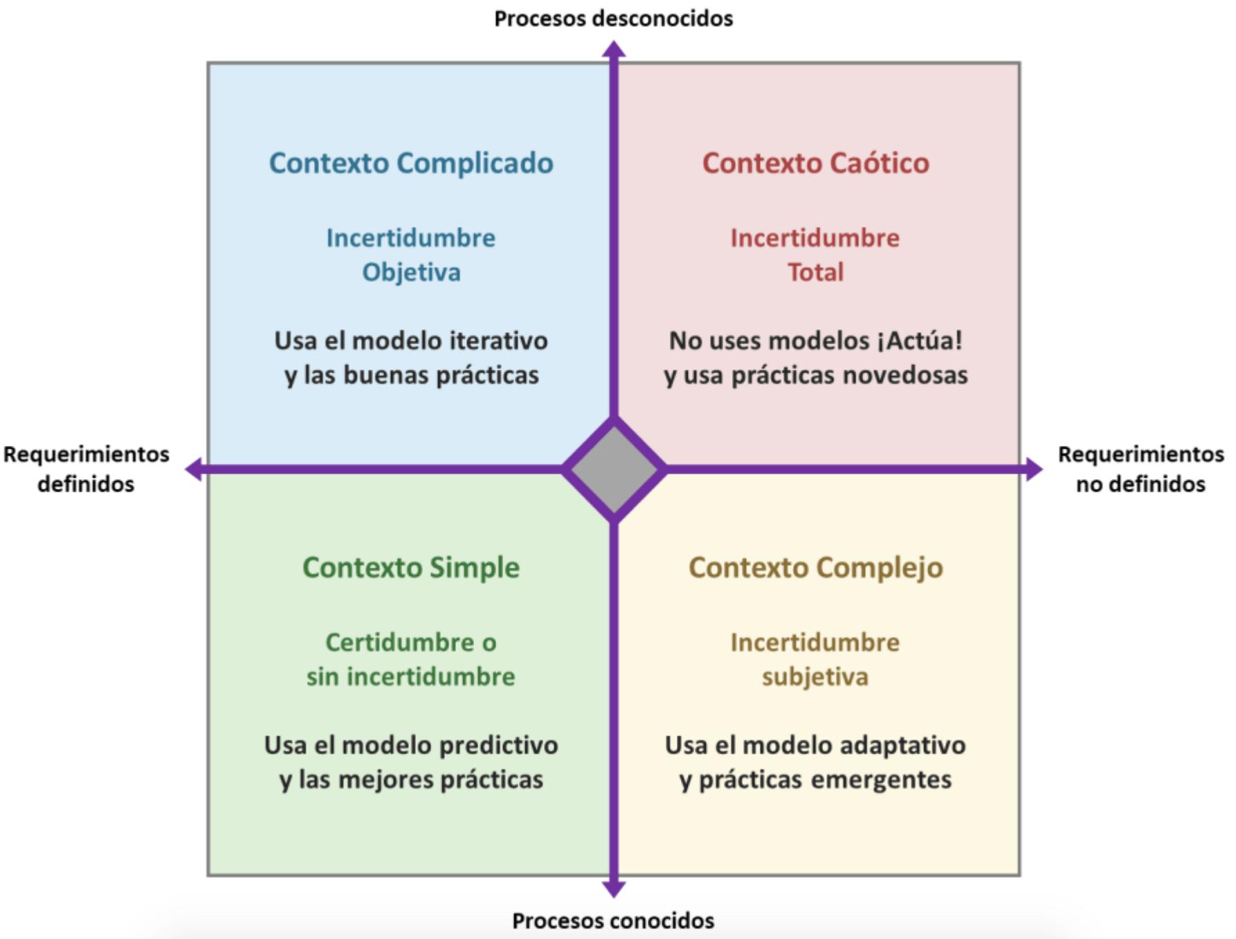 Matriz de Incertidumbre: La clave para elegir el Modelo de Gestión de Proyectos correcto
