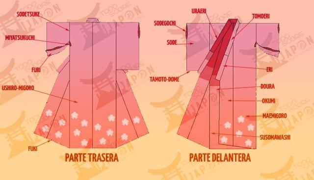 GUÍA PRÁCTICA DEL KIMONO PARTE 2: PARTES DEL KIMONO