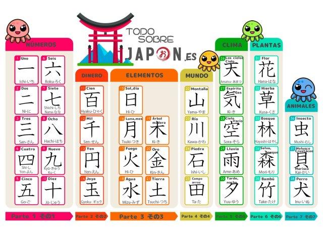 lista kanji n5