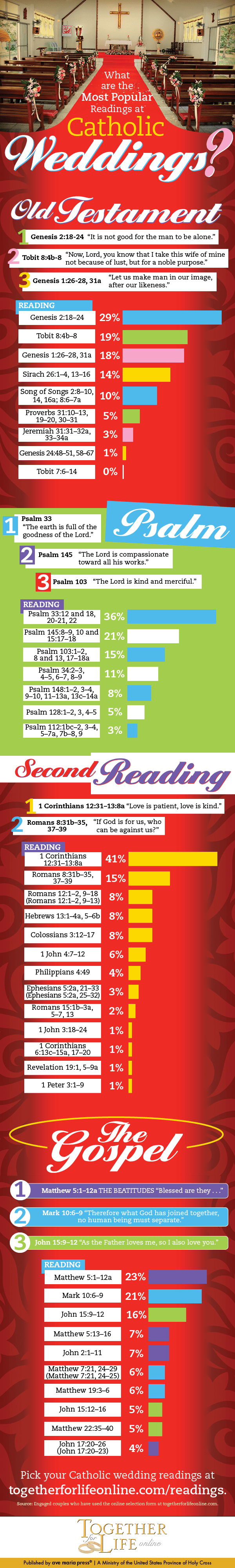Most Popular Catholic Wedding Readings