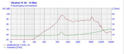 Visaton M10 graph