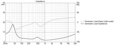 Dinas Passive Impedance