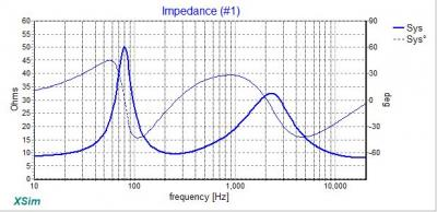 cntre channel impedance